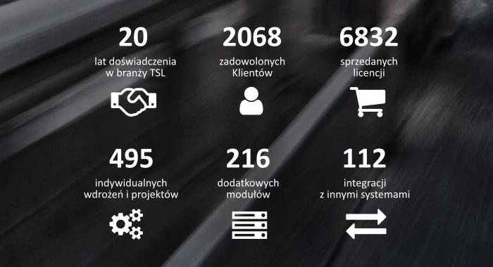 spedtrans - 20 lat doświadczenia, 2068 zadowolonych klientów, 6832 sprzedanych licencji...